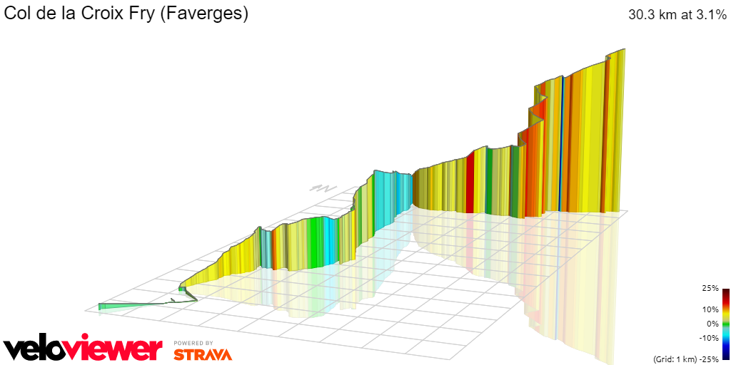3D Elevation profile image for Col de la Croix Fry (Faverges)