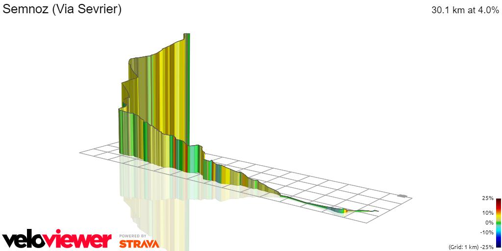 3D Elevation profile image for Semnoz (Via Sevrier)