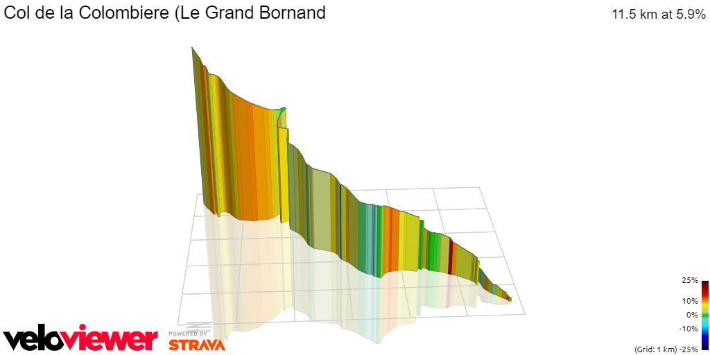 3D Elevation profile image for Col de la Colombiere (Le Grand Bornand