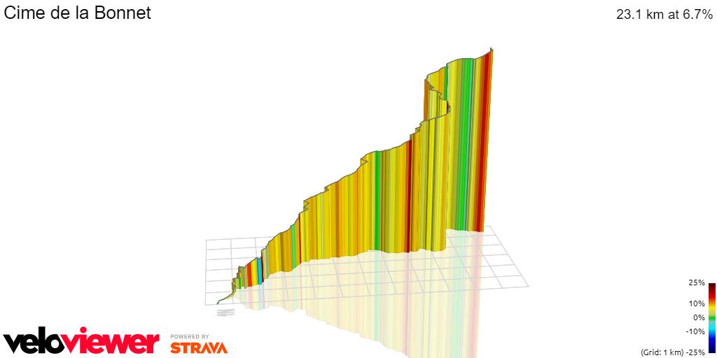 3D Elevation profile image for Cime de la Bonnet