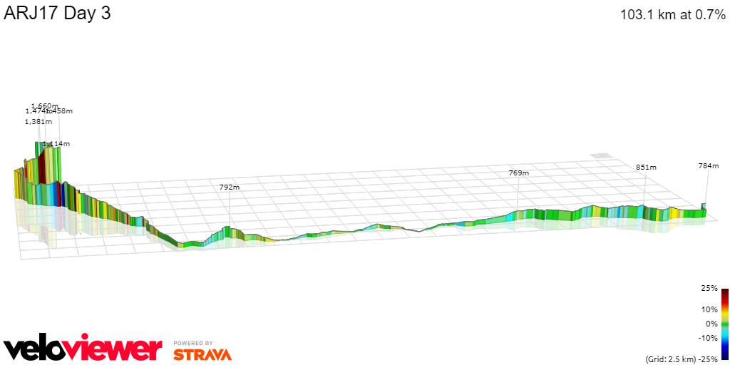 3D Elevation profile image for ARJ17 Day 3