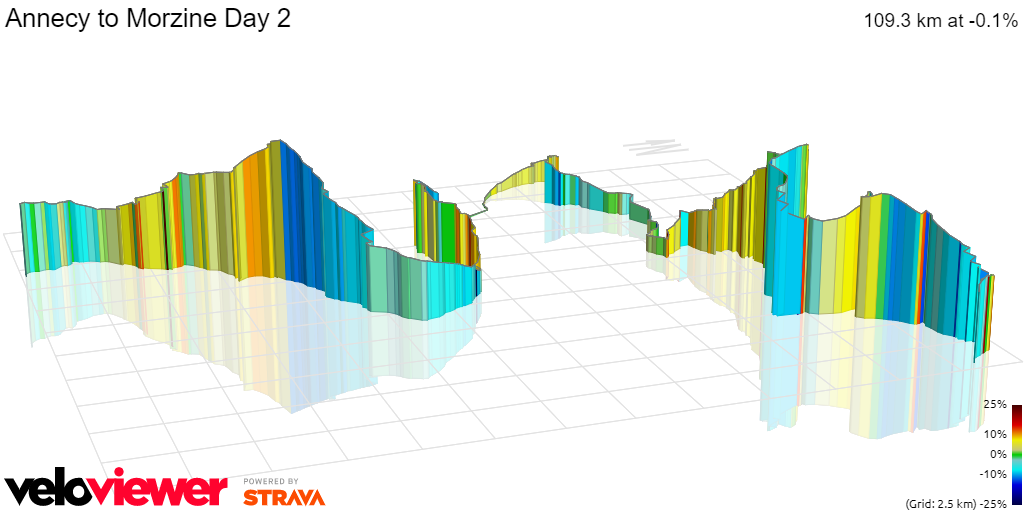 3D Elevation profile image for Annecy to Morzine Day 2