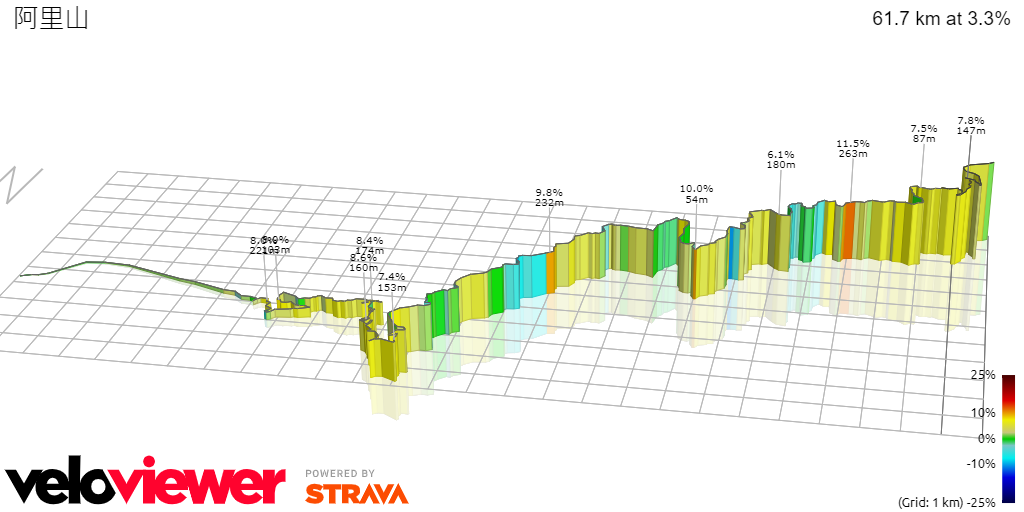 3D Elevation profile image for 阿里山