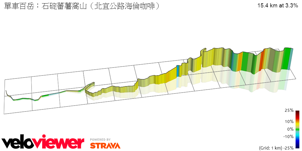 3D Elevation profile image for 單車百岳:石碇蕃薯窩山(北宜公路海倫咖啡)