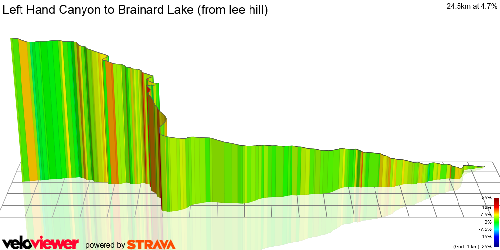 3D Elevation profile image for Left Hand Canyon to Brainard Lake (from lee hill)