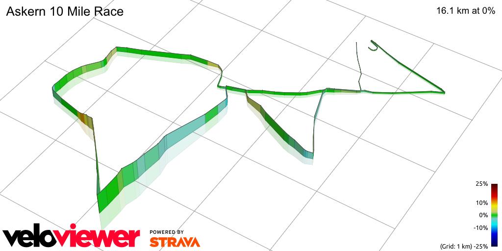 3D Elevation profile image for Askern 10 Mile Race
