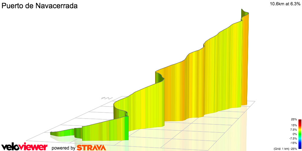 3D Elevation profile image for Puerto de Navacerrada from Cercedilla