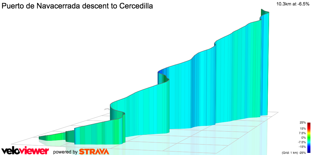 3D Elevation profile image for Puerto de Navacerrada descent to Cercedilla