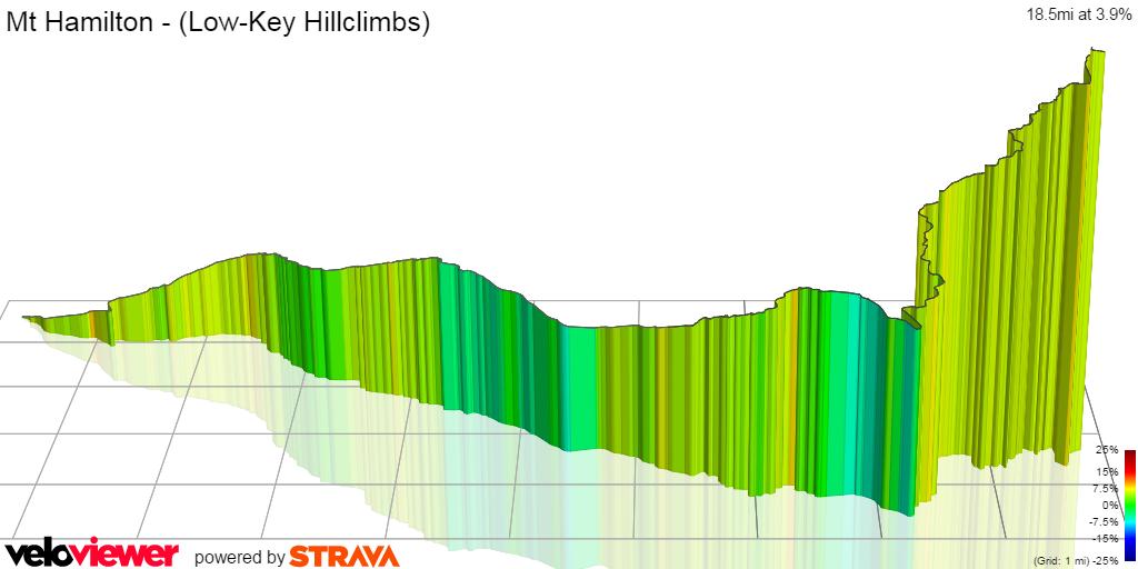 3D Elevation profile image for Mt Hamilton - (Low-Key Hillclimbs)