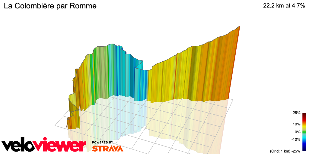 3D Elevation profile image for La Colombière par Romme