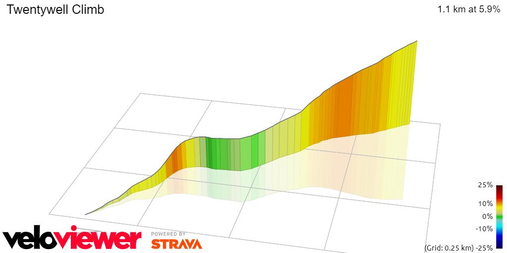 3D Elevation profile image for Twentywell Climb