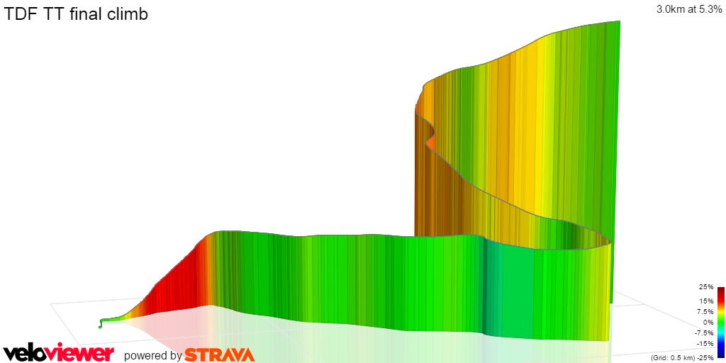 3D Elevation profile image for TDF TT final climb