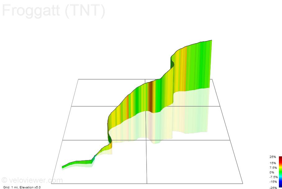 3D Elevation profile image for Froggatt (TNT)