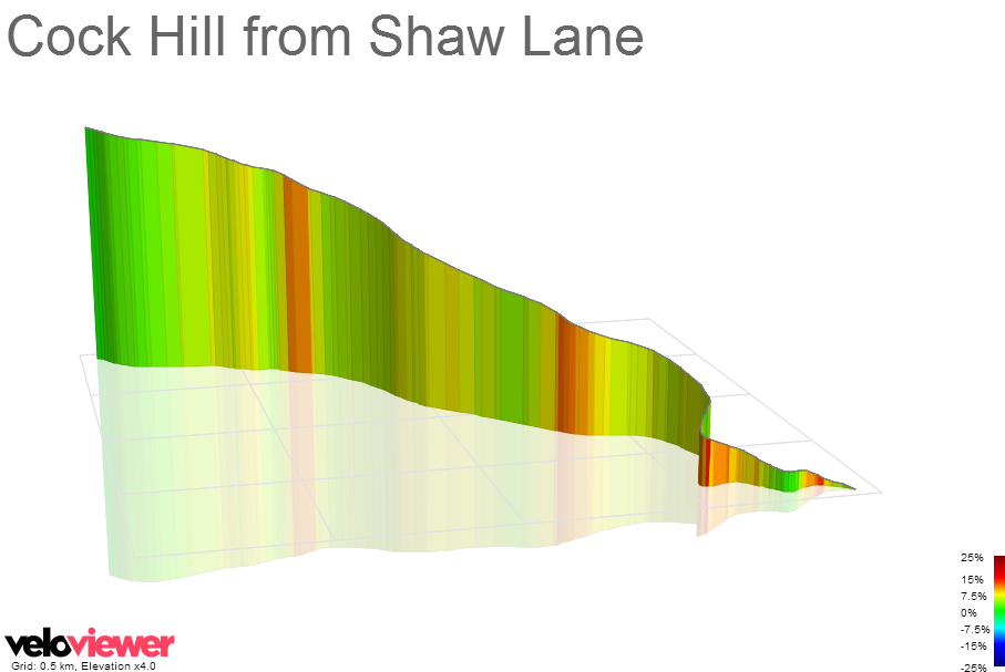 3D Elevation profile image for Cock Hill from Shaw Lane