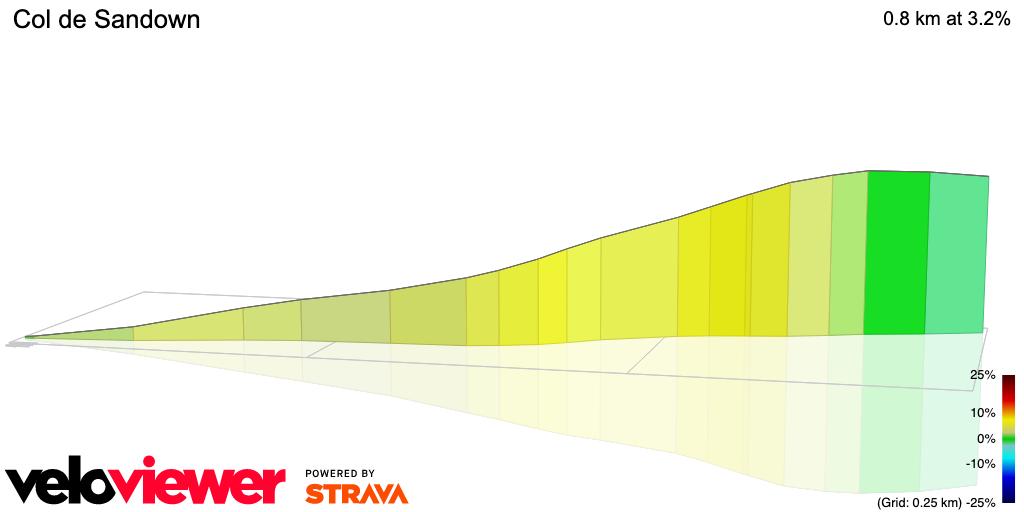 3D Elevation profile image for Col de Sandown