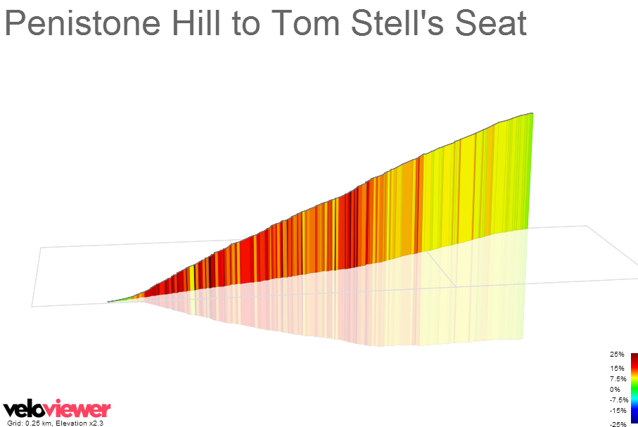 3D Elevation profile image for Penistone Hill to Tom Stell's Seat