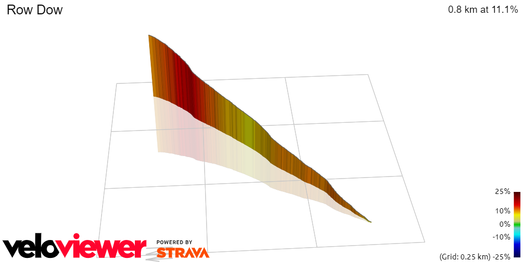 3D Elevation profile image for Row Dow (not including Pilgrims Way!)