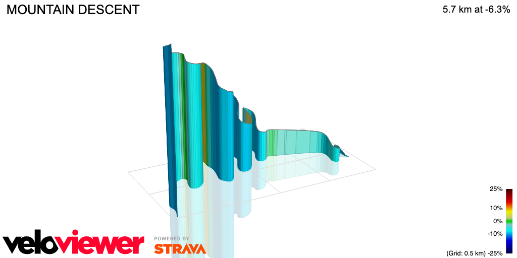 3D Elevation profile image for MOUNTAIN DESCENT