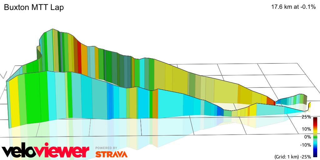 3D Elevation profile image for Buxton MTT Lap