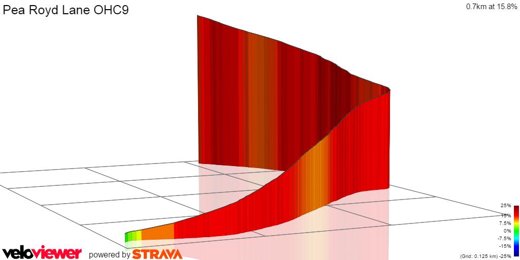 3D Elevation profile image for Pea Royd Lane (Stocksbridge - Green Moor)