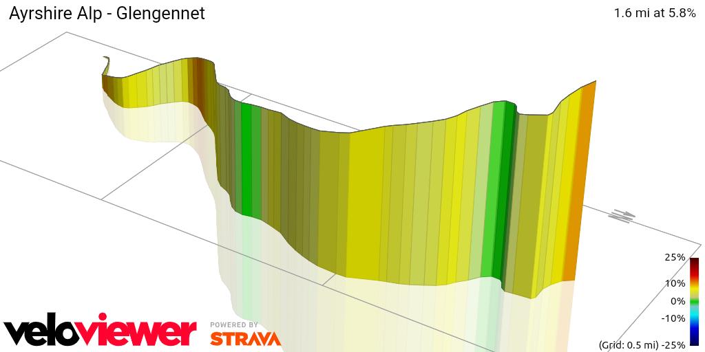 3D Elevation profile image for Ayrshire Alp - Glengennet