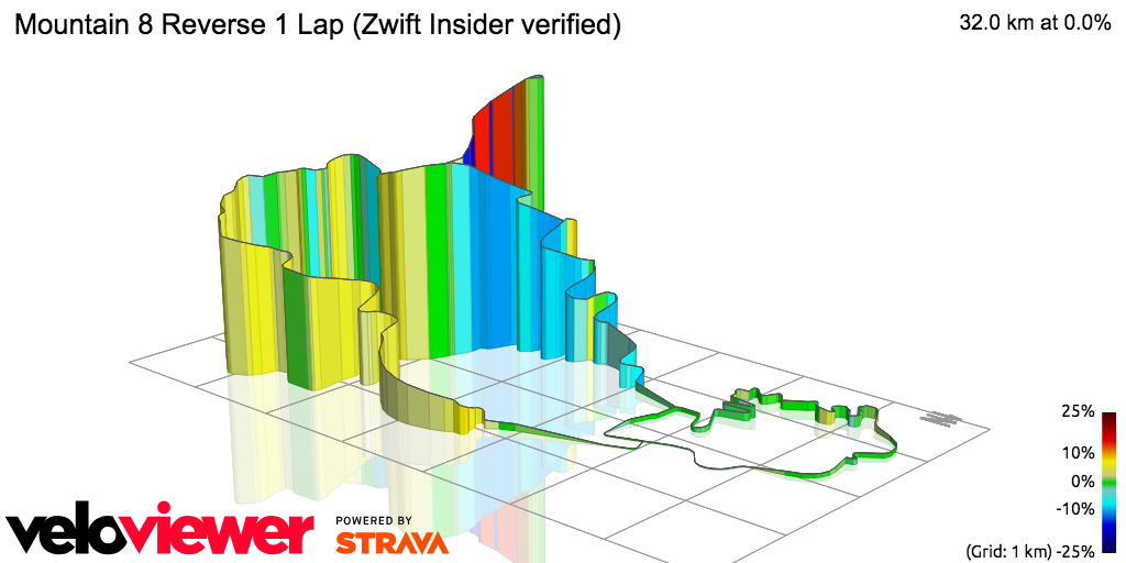 3D Elevation profile image for Mountain 8 Reverse 1 Lap (ZwiftBlog verified)