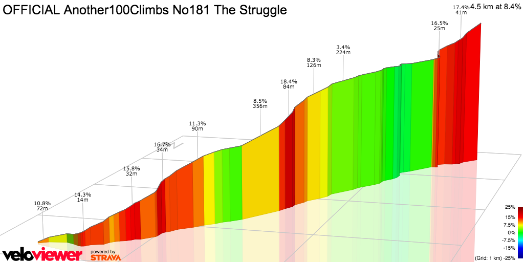 3D Elevation profile image for OFFICIAL Another100Climbs NUM181 THE STRUGGLE