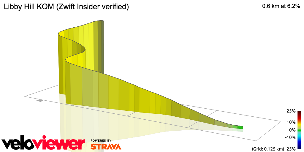 3D Elevation profile image for Libby Hill KOM (ZwiftBlog verified)