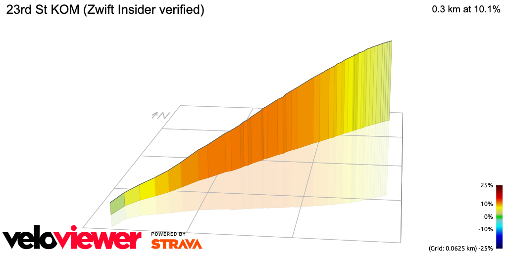 3D Elevation profile image for 23rd St KOM (ZwiftBlog verified)