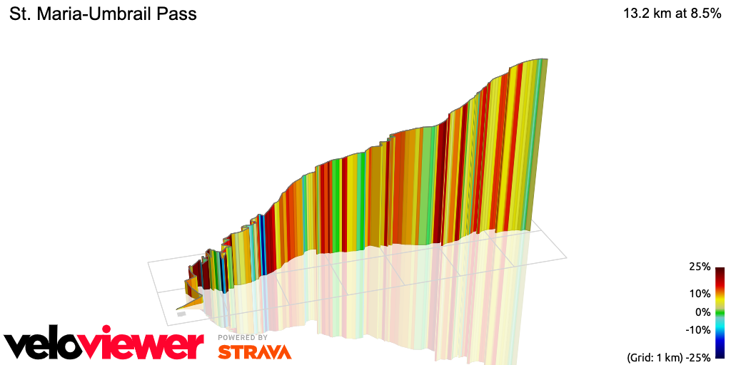 3D Elevation profile image for St. Maria-Umbrail Pass