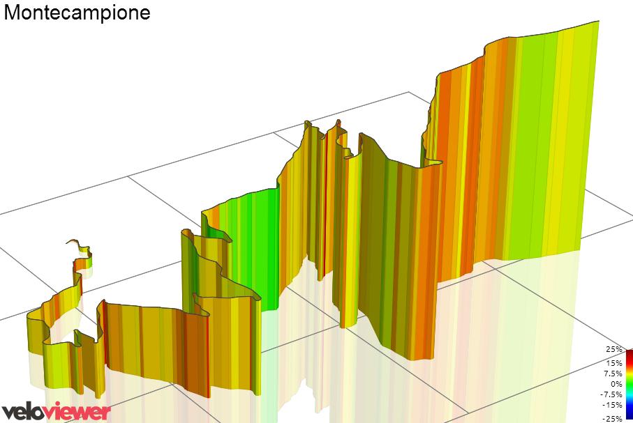 3D Elevation profile image for Montecampione (laghetto)