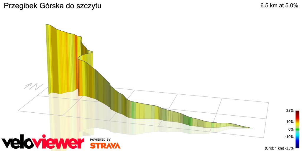 3D Elevation profile image for Przegibek Górska do szczytu