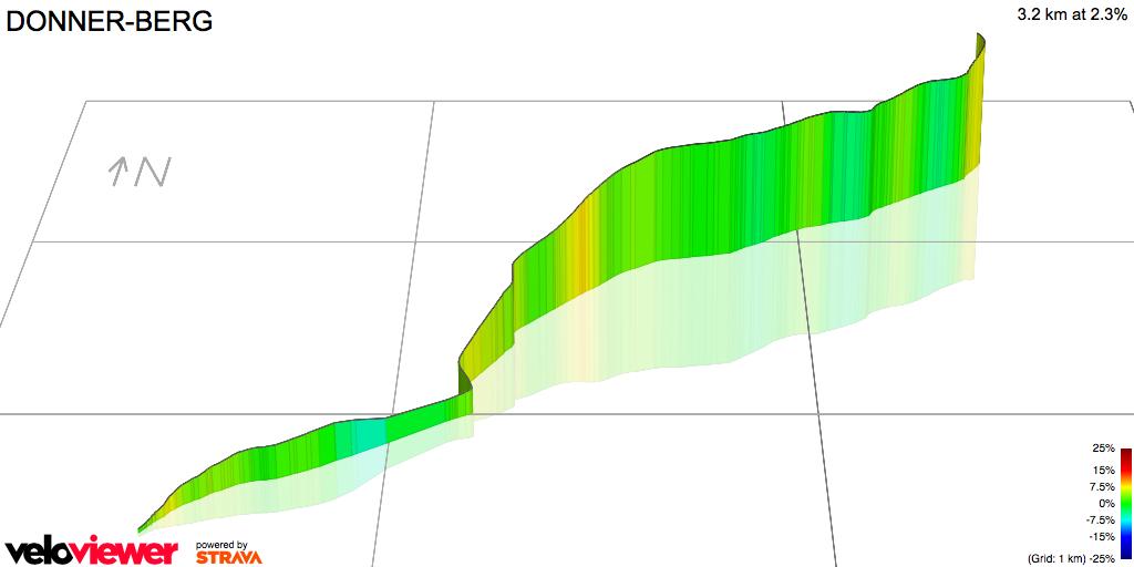 3D Elevation profile image for DONNER-BERG