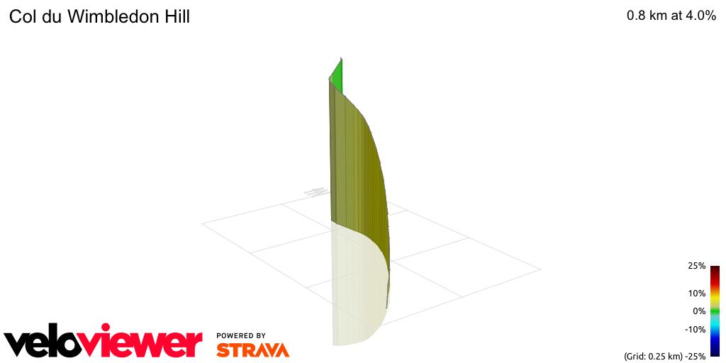 3D Elevation profile image for Col du Wimbledon Hill