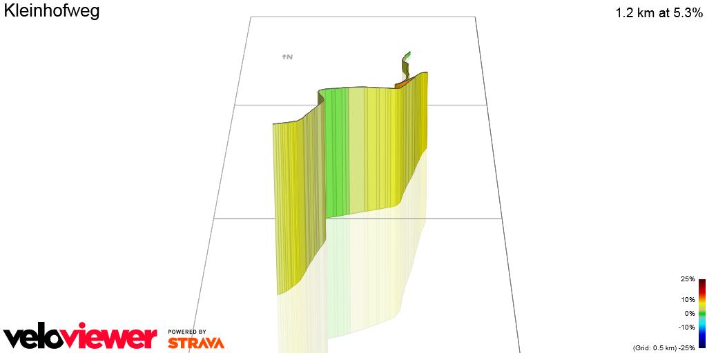 3D Elevation profile image for Kleinhofweg