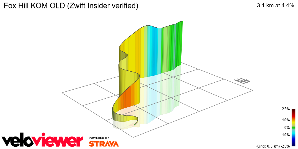3D Elevation profile image for Fox Hill KOM (ZwiftBlog verified)