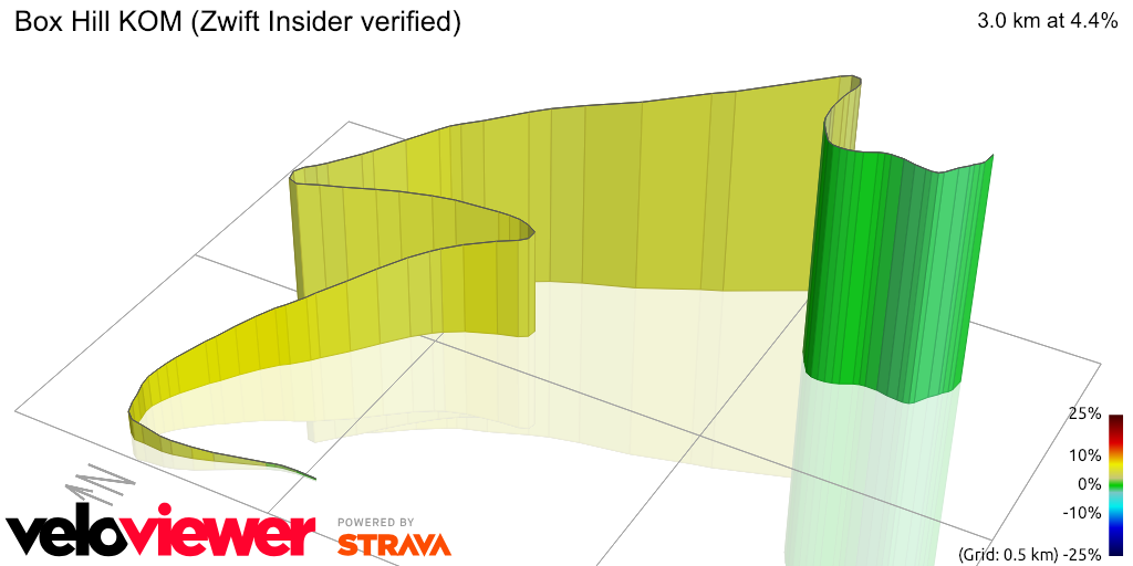 3D Elevation profile image for Box Hill KOM (ZwiftBlog verified)