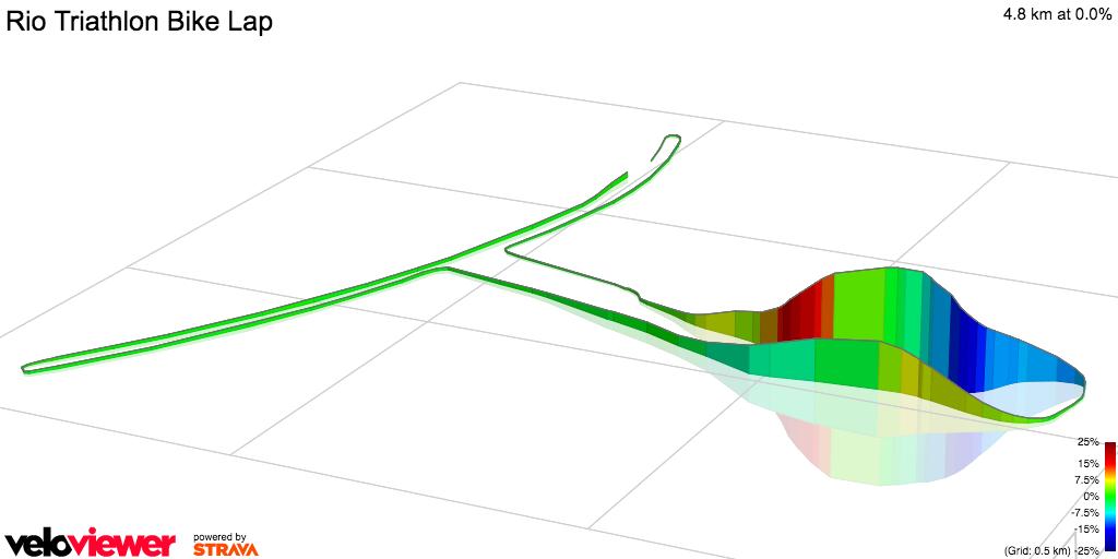 3D Elevation profile image for Rio Triathlon Bike Lap