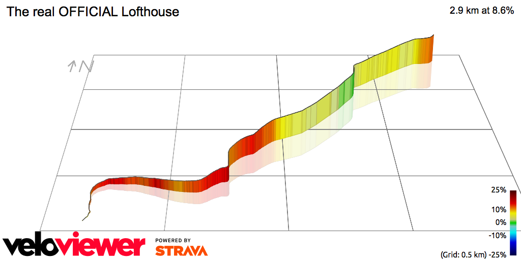 3D Elevation profile image for The real OFFICIAL Lofthouse