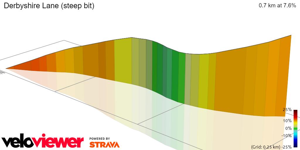 3D Elevation profile image for Derbyshire Lane (steep bit)