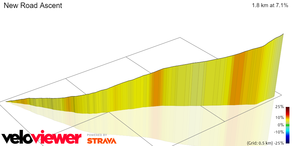 3D Elevation profile image for New Road Ascent