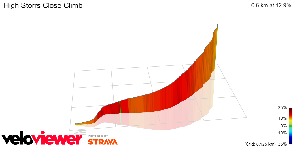3D Elevation profile image for High Storrs Close Climb