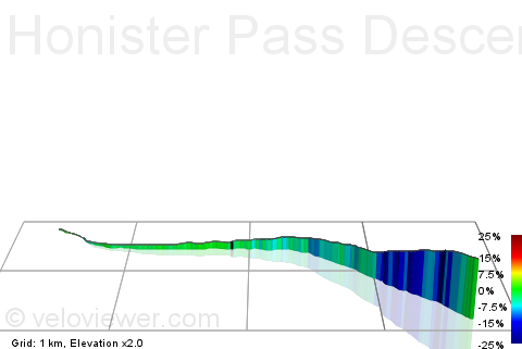3D Elevation profile image for Honister Pass Descent To Buttermere