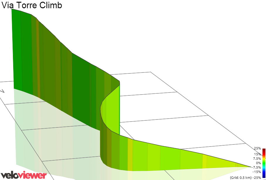 3D Elevation profile image for Via Torre Climb