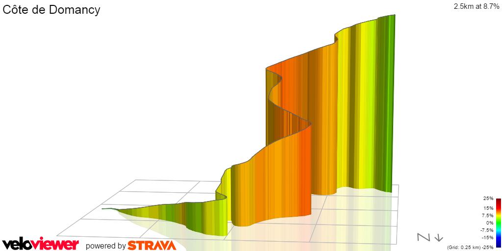 3D Elevation profile image for cote de Domancy
