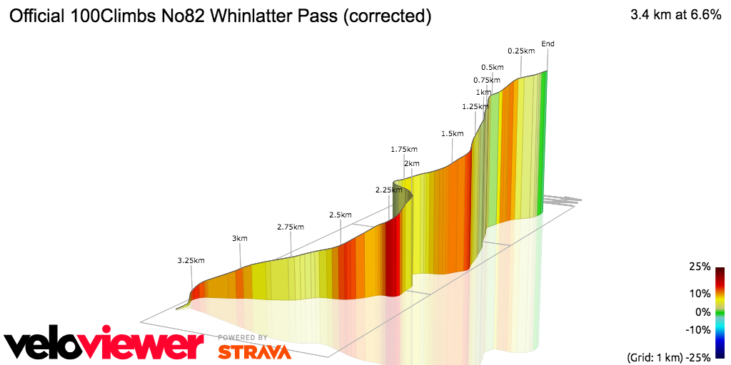 3D Elevation profile image for Official 100Climbs No82 Whinlatter Pass (corrected)