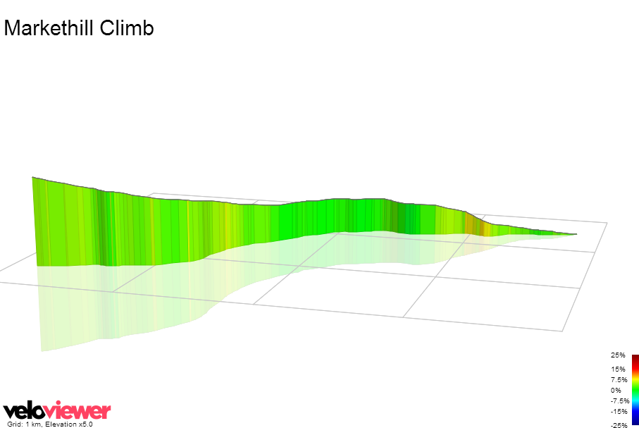 3D Elevation profile image for Markethill Climb