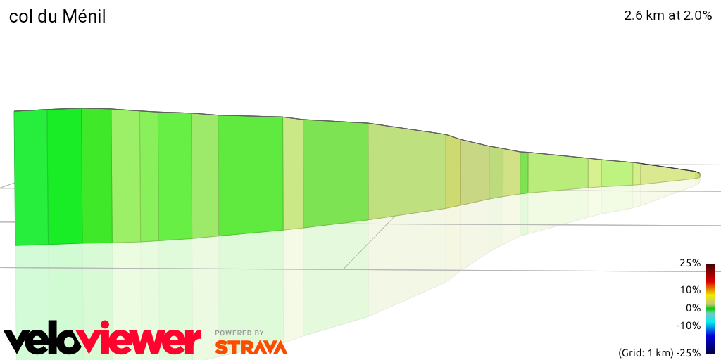 3D Elevation profile image for col du Ménil