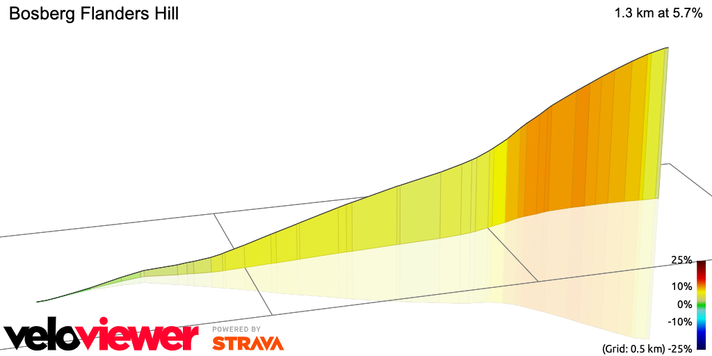 3D Elevation profile image for Bosberg Flanders Hill