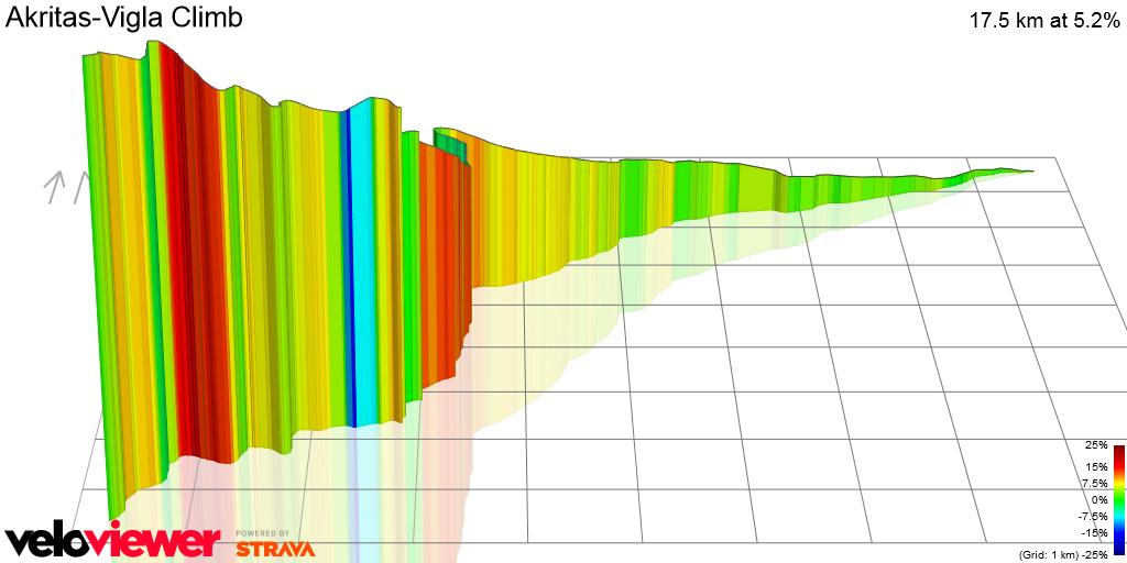 3D Elevation profile image for Akritas-Vigla Climb